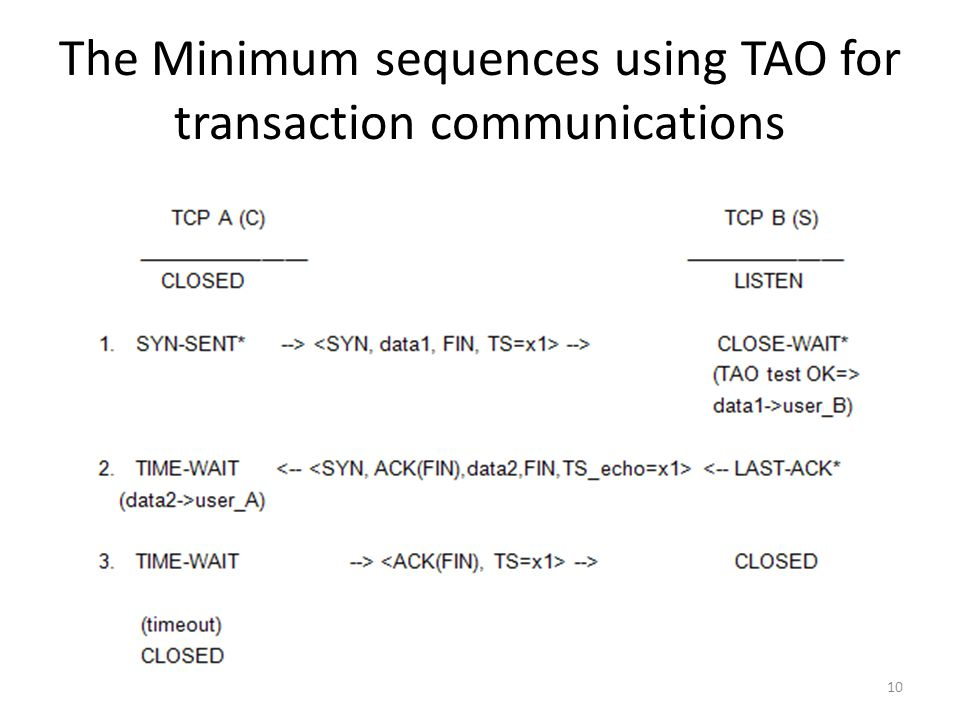 The Minimum sequences using TAO for transaction communications 10