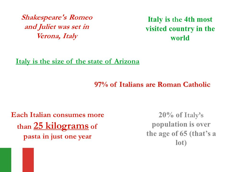 Italy is the size of the state of Arizona Shakespeare s Romeo and Juliet was set in Verona, Italy 20% of Italys population is over the age of 65 (thats a lot) 97% of Italians are Roman Catholic Italy is the 4th most visited country in the world Each Italian consumes more than 25 kilograms of pasta in just one year