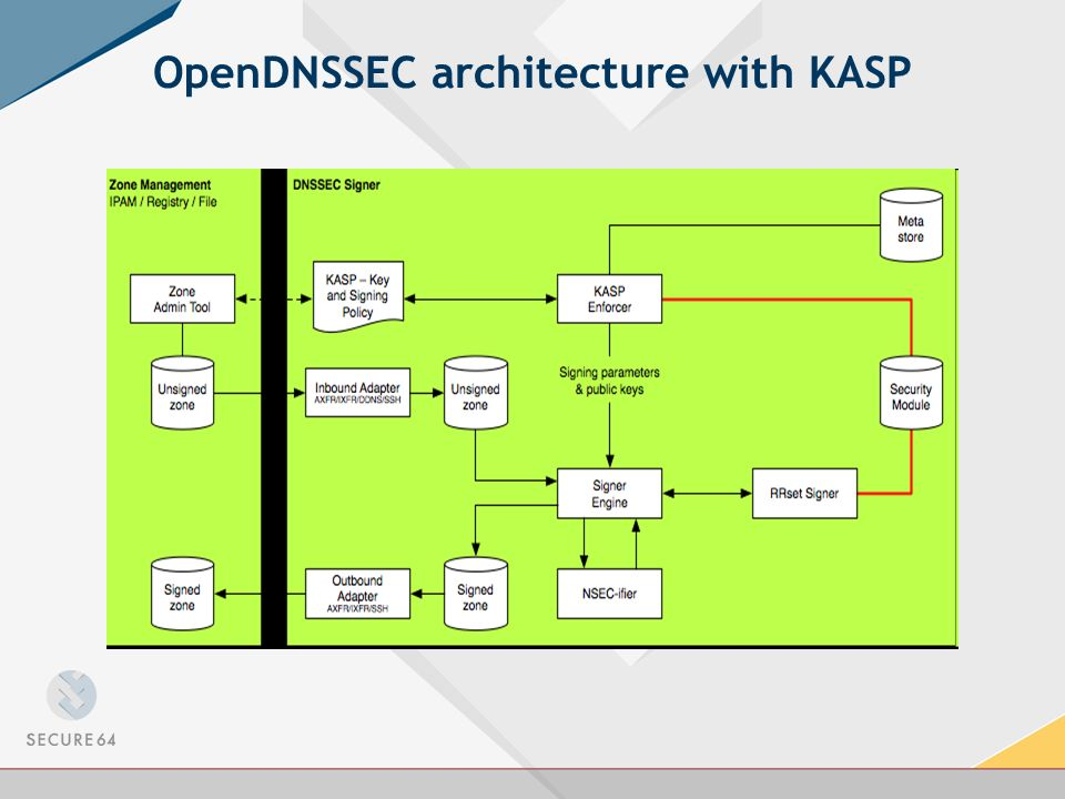 OpenDNSSEC architecture with KASP