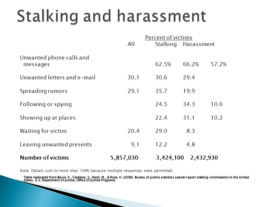 Percent of victims AllStalking Harassment Unwanted phone calls and messages 62.5% 66.2% 57.2% Unwanted letters and e-mail 30.1 30.6 29.4 Spreading rumors 29.1 35.7 19.9 Following or spying 24.5 34.310.6 Showing up at places22.4 31.1 10.2 Waiting for victim 20.4 29.0 8.3 Leaving unwanted presents 9.1 12.2 4.8 Number of victims 5,857,030 3,424,100 2,432,930 Note: Details sum to more than 100% because multiple responses were permitted.