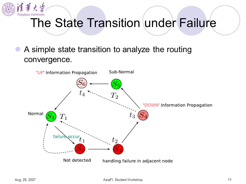 Aug. 28, 2007AsiaFI, Student Workshop11 The State Transition under Failure A simple state transition to analyze the routing convergence.