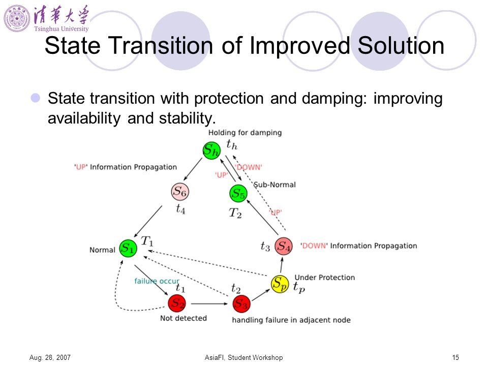 Aug. 28, 2007AsiaFI, Student Workshop15 State Transition of Improved Solution State transition with protection and damping: improving availability and