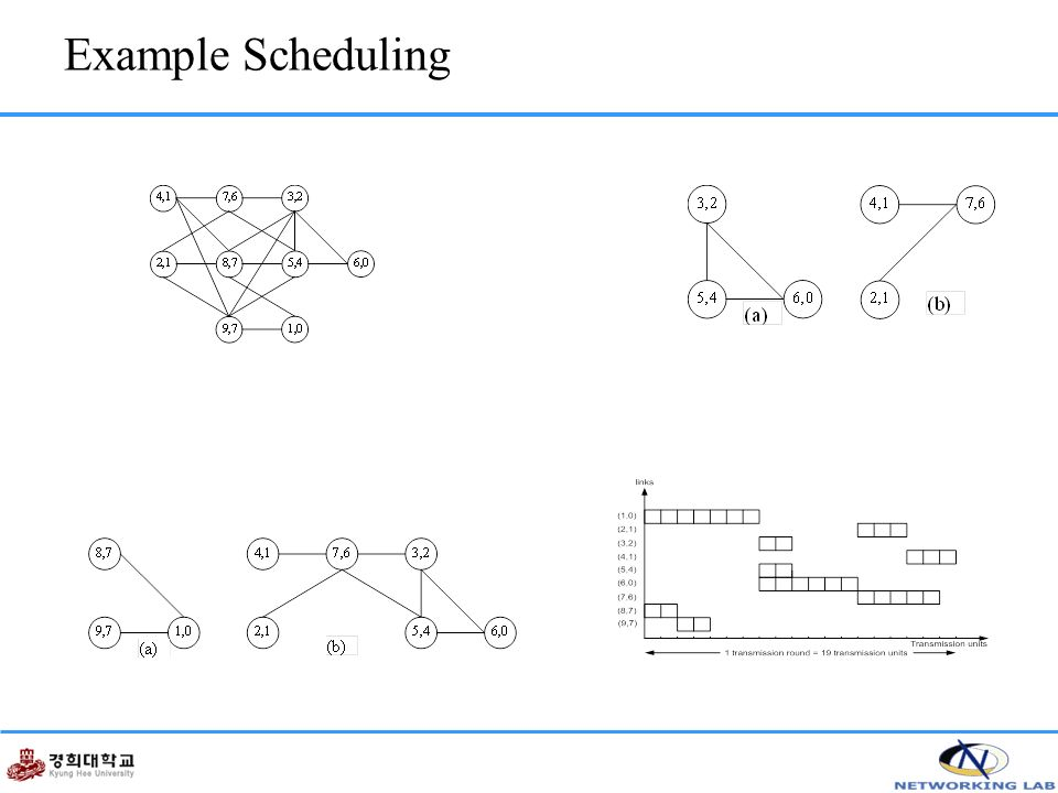 Example Scheduling