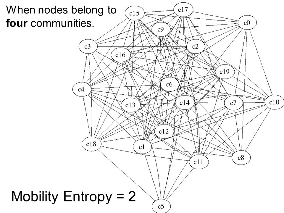 Mobility Entropy = 2 When nodes belong to four communities.