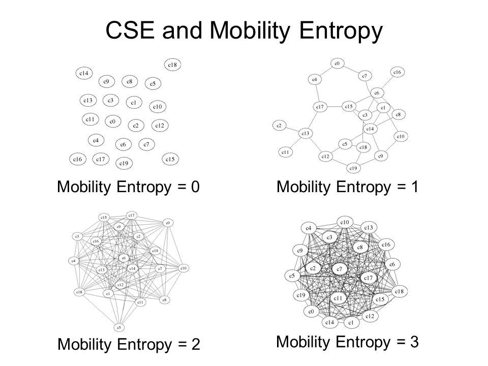 CSE and Mobility Entropy Mobility Entropy = 0Mobility Entropy = 1 Mobility Entropy = 2 Mobility Entropy = 3