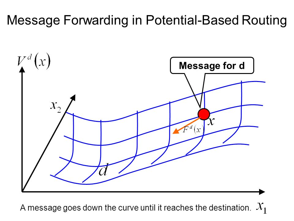 Message Forwarding in Potential-Based Routing Message for d A message goes down the curve until it reaches the destination.