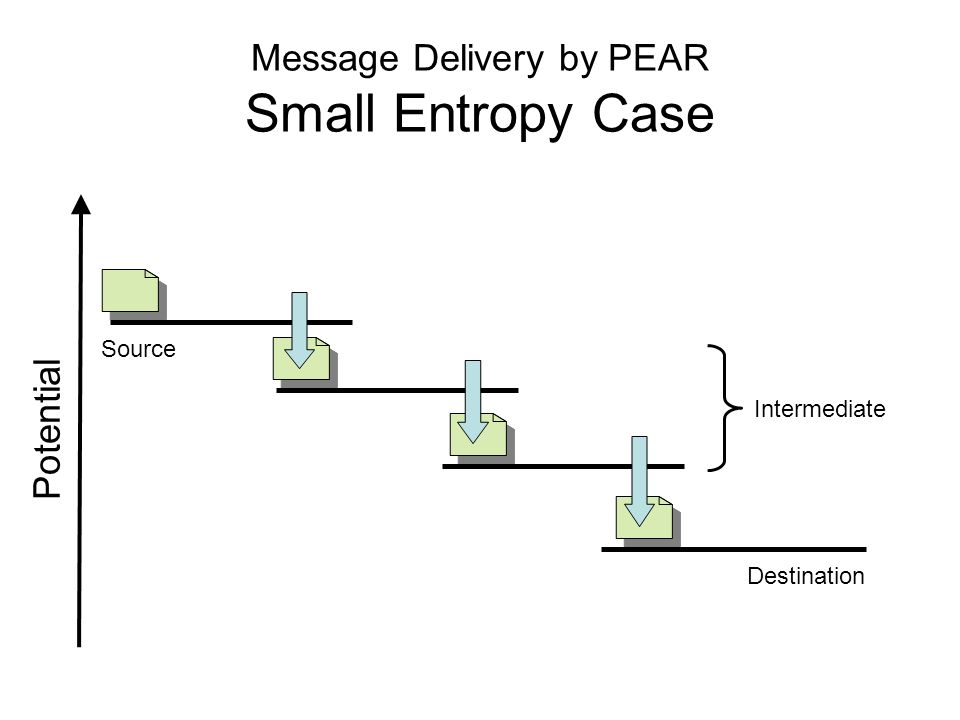 Message Delivery by PEAR Small Entropy Case Source Destination Intermediate Potential