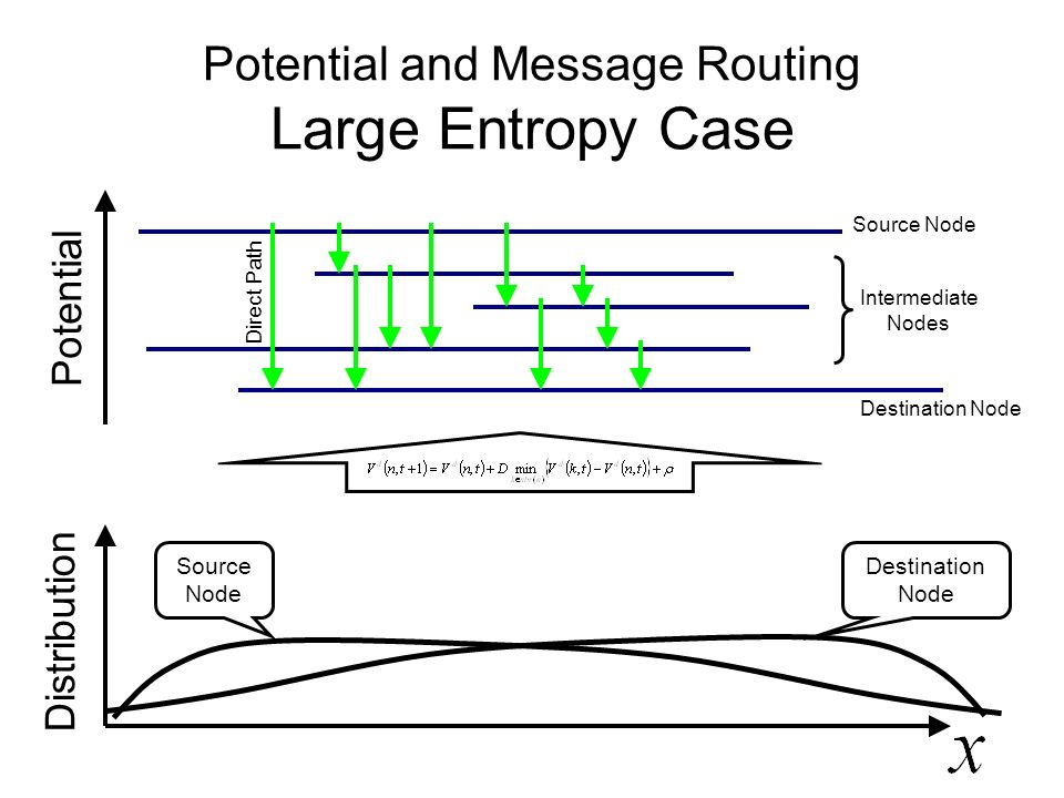 Potential and Message Routing Large Entropy Case Distribution Intermediate Nodes Source Node Destination Node Source Node Destination Node Direct Path Potential