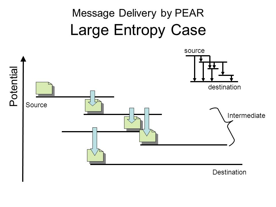 Message Delivery by PEAR Large Entropy Case Source Destination Intermediate Potential destination source