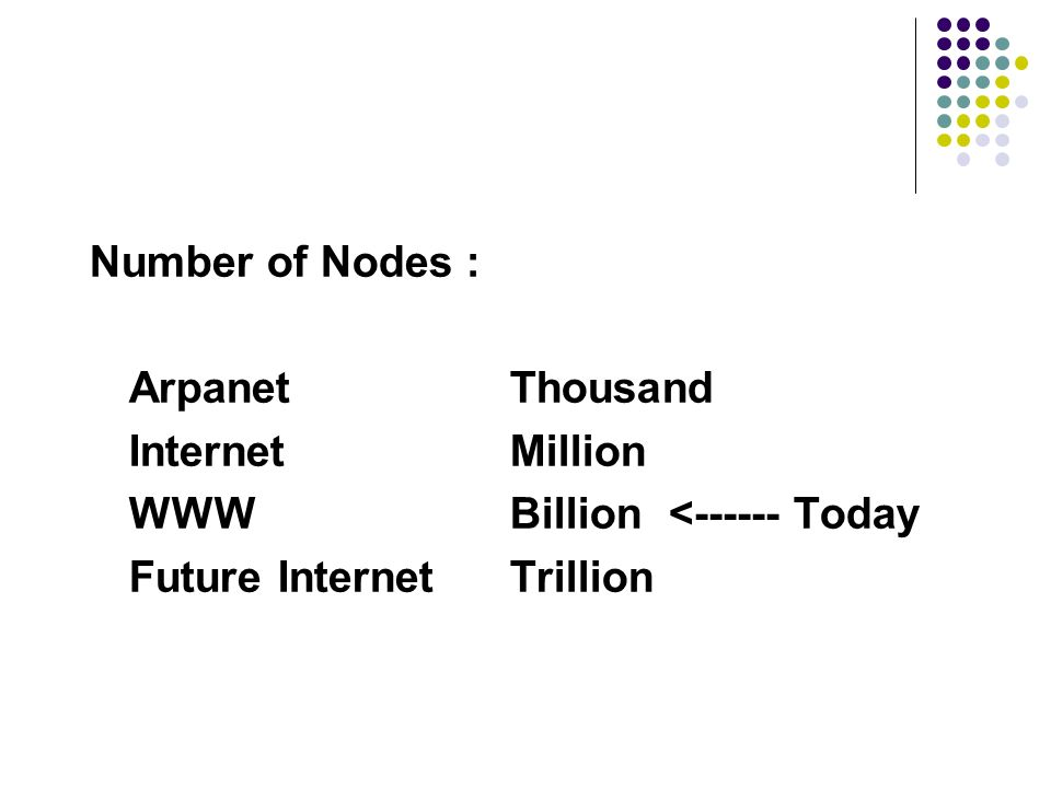 Number of Nodes : Arpanet Thousand Internet Million WWW Billion <------ Today Future Internet Trillion