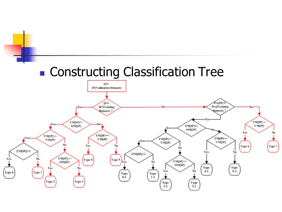 Constructing Classification Tree