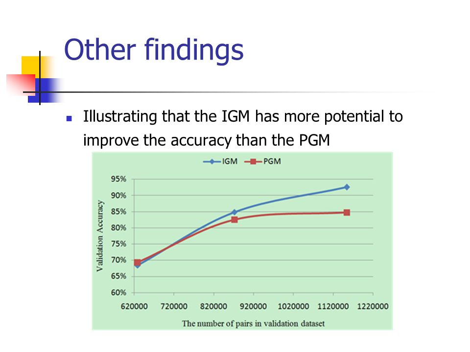 Other findings Illustrating that the IGM has more potential to improve the accuracy than the PGM