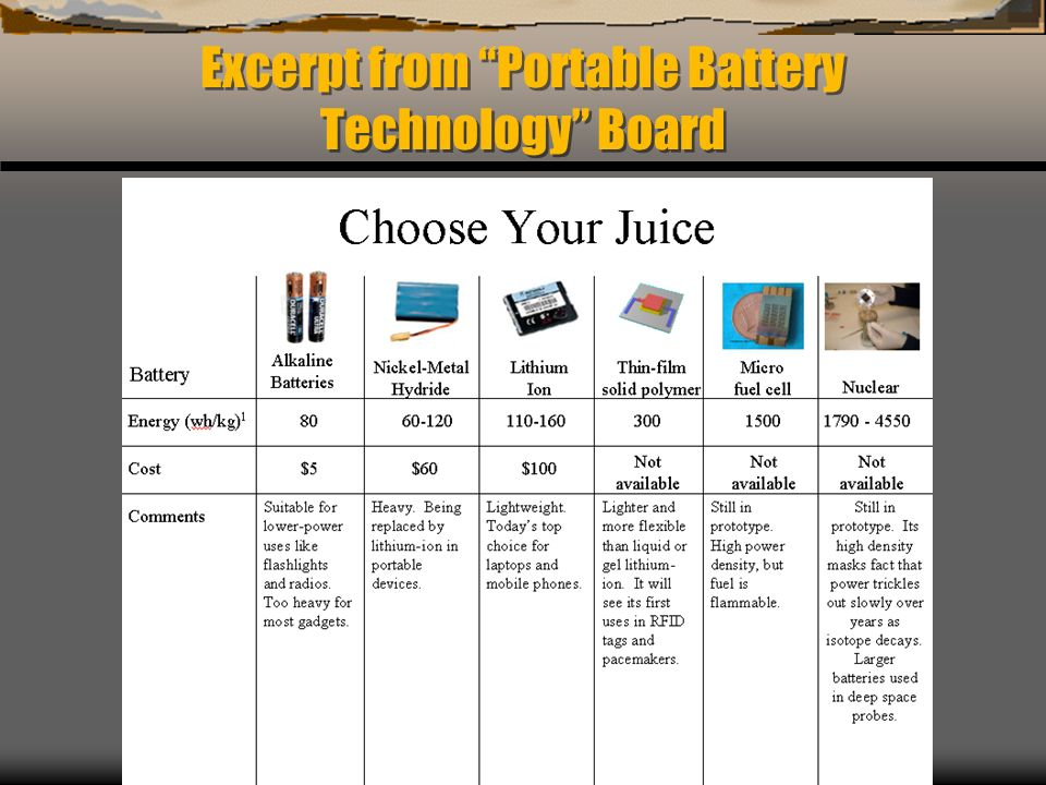 Excerpt from Portable Battery Technology Board