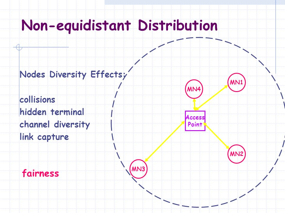Non-equidistant Distribution Access Point MN3 Nodes Diversity Effects: collisions hidden terminal channel diversity link capture MN1 MN2 MN4 fairness