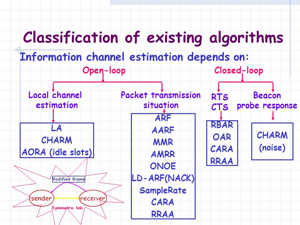 Classification of existing algorithms Open-loop Local channel estimation Closed-loop Packet transmission situation RTS CTS Beacon probe response Infor