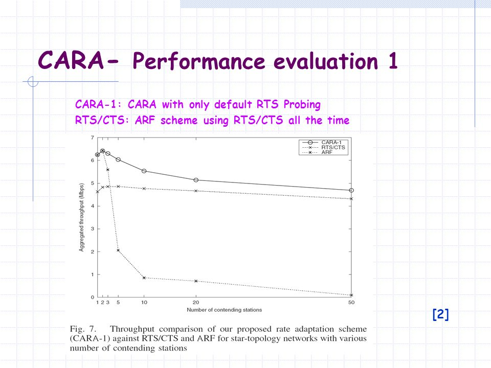 CARA - Performance evaluation 1 [2] CARA-1: CARA with only default RTS Probing RTS/CTS: ARF scheme using RTS/CTS all the time