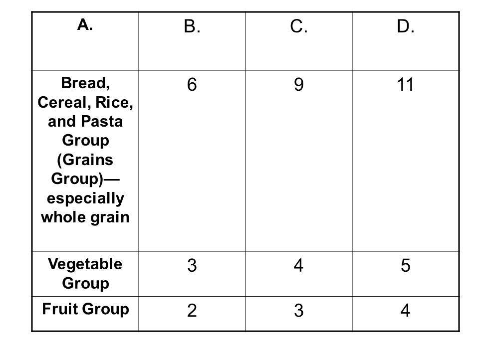 A. B.C.D. Bread, Cereal, Rice, and Pasta Group (Grains Group) especially whole grain 6911 Vegetable Group 345 Fruit Group 234