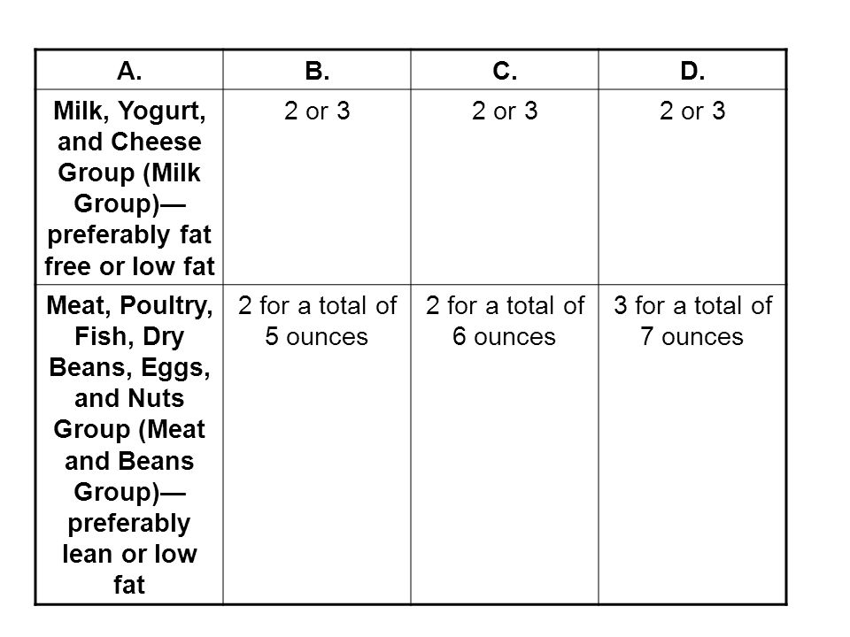 A.B.C.D. Milk, Yogurt, and Cheese Group (Milk Group) preferably fat free or low fat 2 or 3 Meat, Poultry, Fish, Dry Beans, Eggs, and Nuts Group (Meat