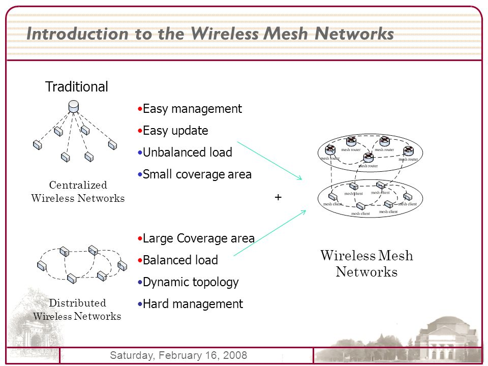 Saturday, February 16, 2008 Introduction to the Wireless Mesh Networks Centralized Wireless Networks Distributed Wireless Networks Wireless Mesh Networks Traditional Easy management Easy update Unbalanced load Small coverage area Large Coverage area Balanced load Dynamic topology Hard management