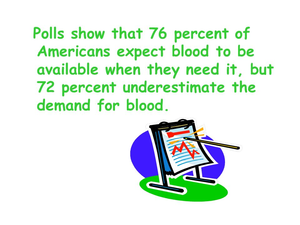 Polls show that 76 percent of Americans expect blood to be available when they need it, but 72 percent underestimate the demand for blood.