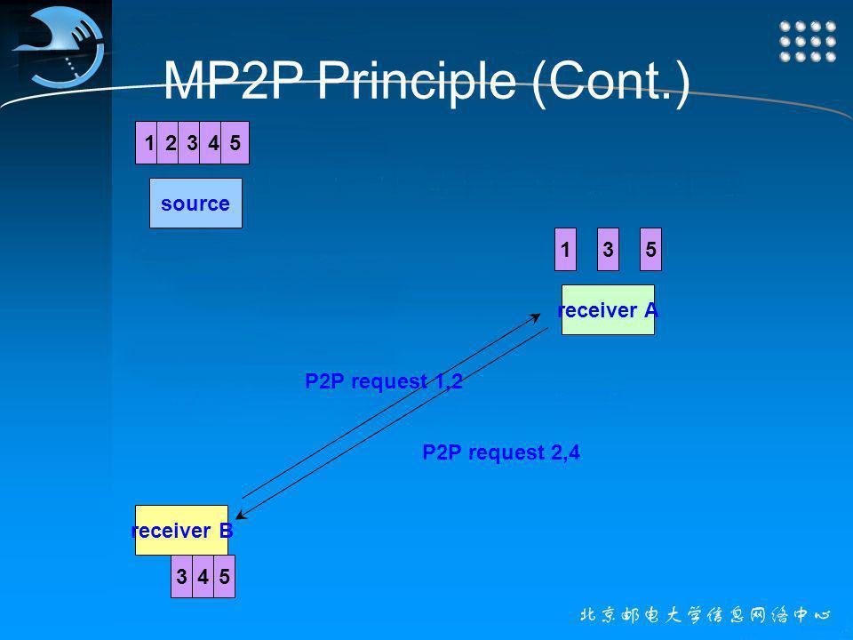MP2P Principle (Cont.) source receiver A receiver B 12345 P2P request 1,2 135 35 P2P request 2,4 4