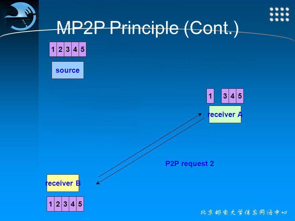 MP2P Principle (Cont.) source receiver A receiver B 12345 1345 1345 2 2 P2P request 2 2