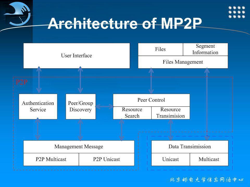 Architecture of MP2P