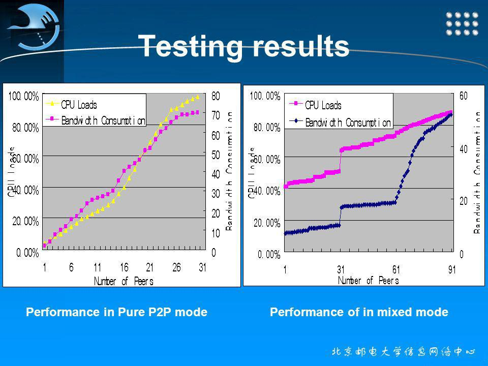 Testing results Performance in Pure P2P modePerformance of in mixed mode