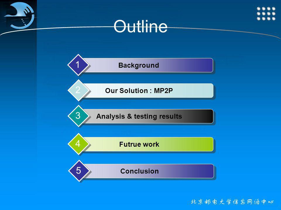 Outline Background 1 Our Solution : MP2P 2 Analysis & testing results 3 Futrue work 4 Conclusion 5