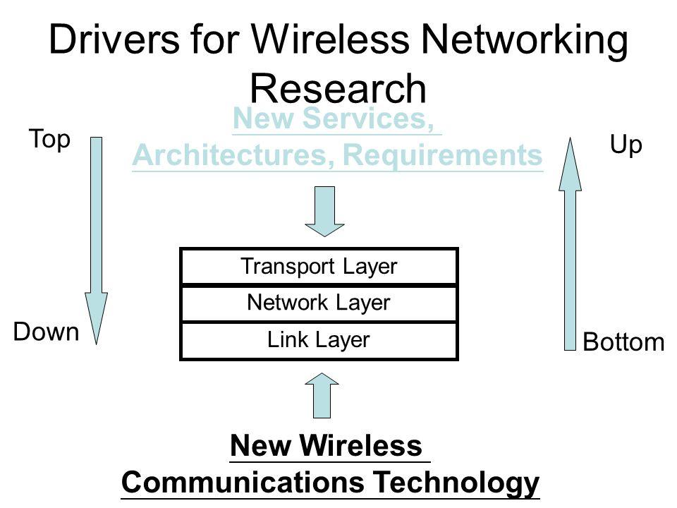 Key Driver: Wireless Communications Many examples of them: –Sector Antenna, antenna arrays, Smart antennas –Adaptive modulation, MIMO, OFDM, UWB,..
