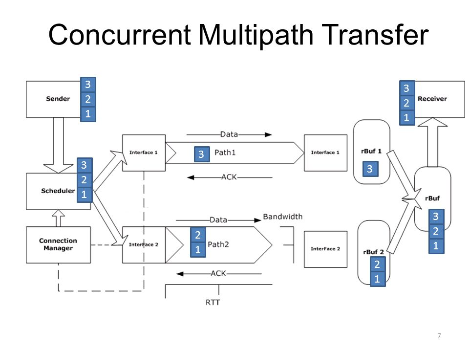 Concurrent Multipath Transfer