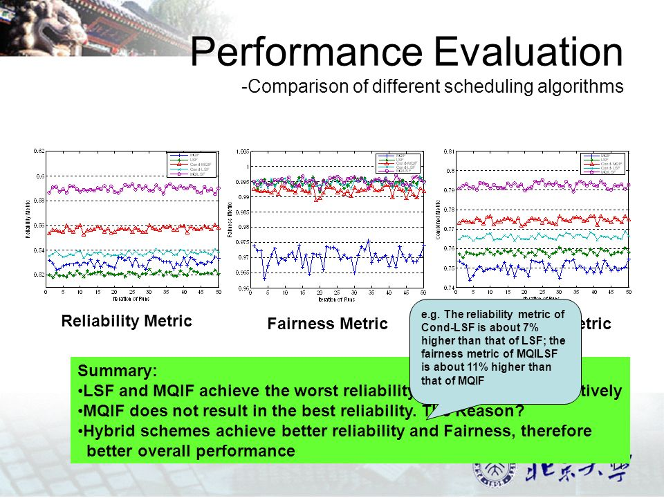 11 Performance Evaluation -Comparison of different scheduling algorithms Reliability Metric Fairness MetricCombined Metric Summary: LSF and MQIF achieve the worst reliability and fairness, respectively MQIF does not result in the best reliability.