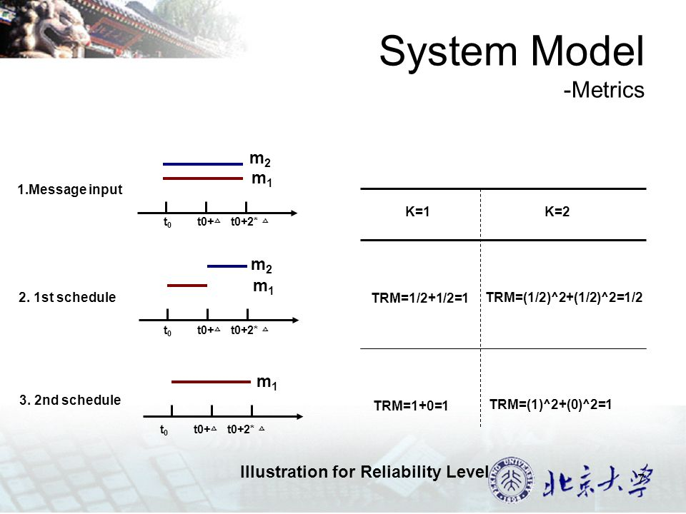 7 System Model -Metrics m1m1 m2m2 m1m1 m2m2 m1m1 t 0 t0+ t0+2* 1.Message input 2.
