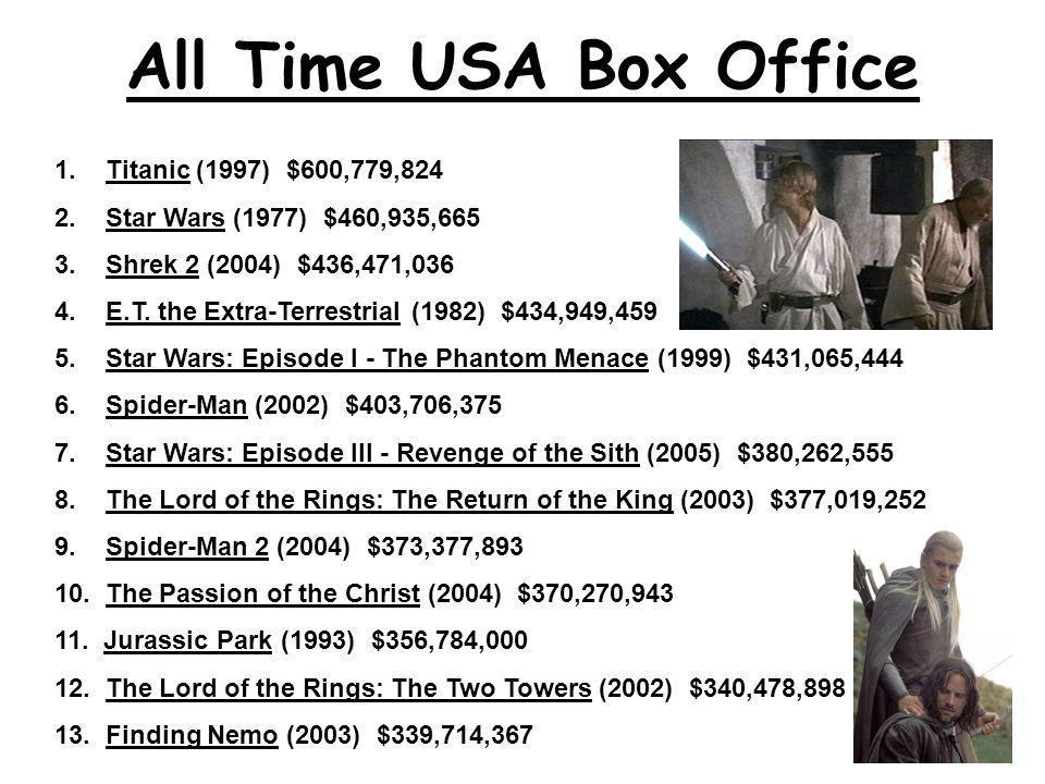 14.Forrest Gump (1994) $329,691,196 15. The Lion King (1994) $328,423,001 16.