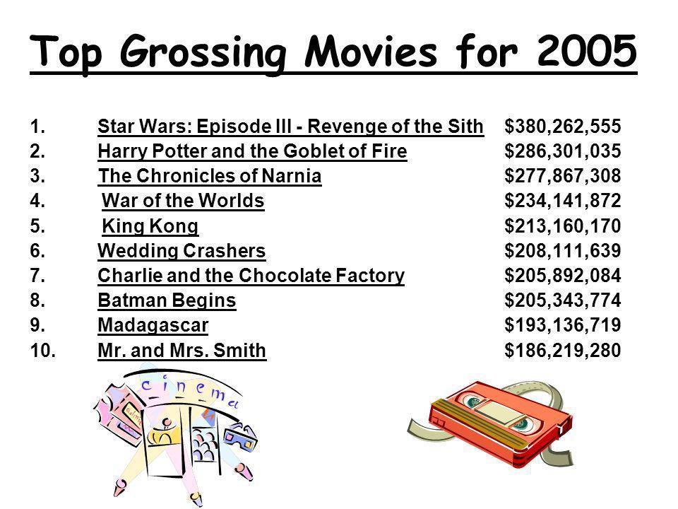 1.Shrek 2 $436,471,036 2. Spider-Man 2 $373,377,893 3.