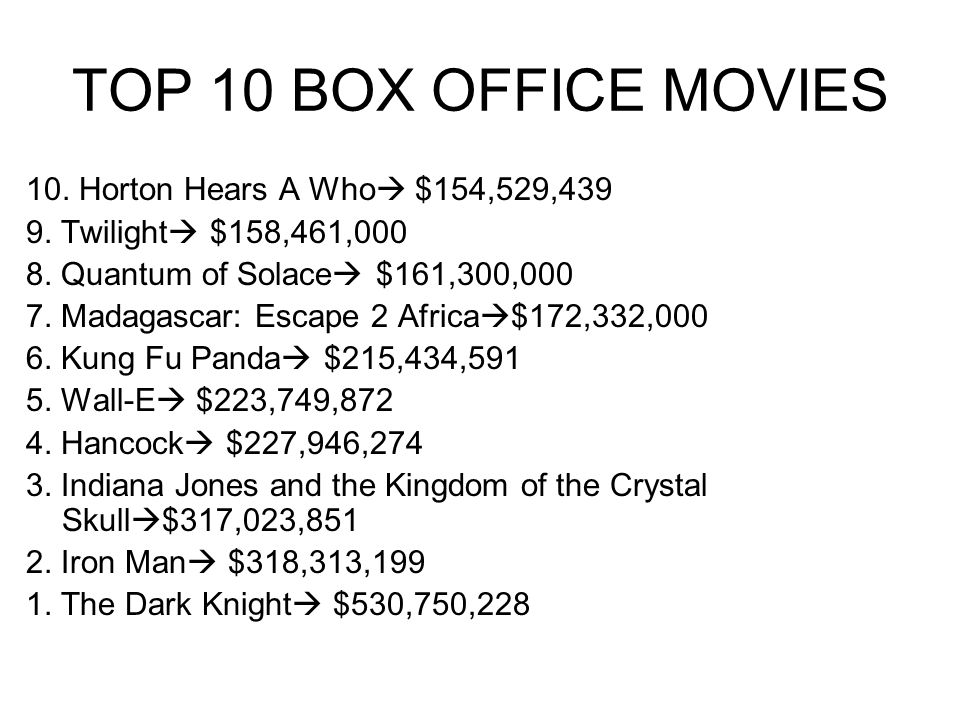 TOP 10 BOX OFFICE MOVIES 10. Horton Hears A Who $154,529,439 9. Twilight $158,461,000 8. Quantum of Solace $161,300,000 7. Madagascar: Escape 2 Africa
