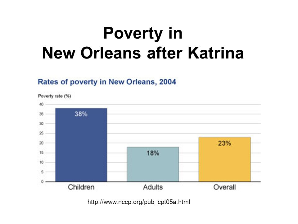 Poverty in New Orleans after Katrina http://www.nccp.org/pub_cpt05a.html