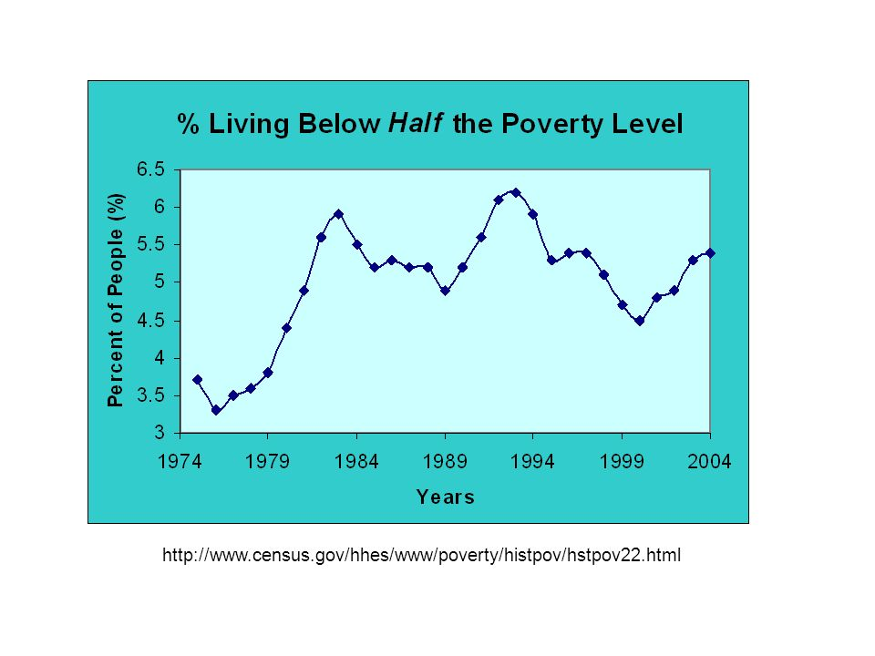 http://www.census.gov/hhes/www/poverty/histpov/hstpov22.html