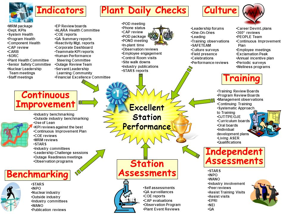 The way things were… Isolated from CAP and OE Limited trending capabilities On-going challenge to measure performance against expectations Scorecards and reports were difficult to change No formal review process or tools to manage quality Improvement of the Observation program was challenging due to system limitations.