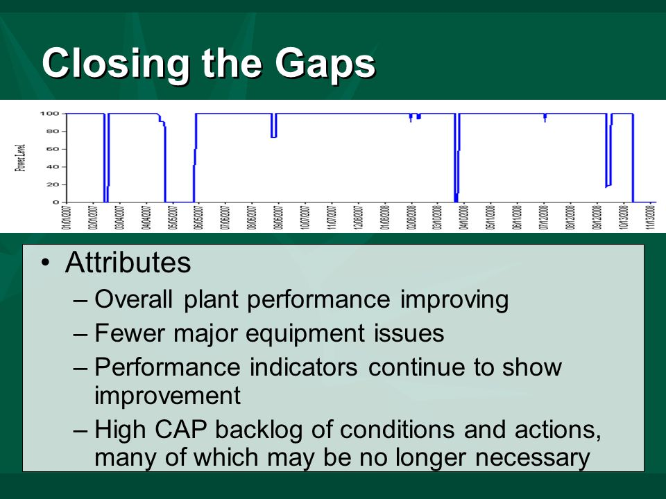 Closing the Gaps Attributes –Overall plant performance improving –Fewer major equipment issues –Performance indicators continue to show improvement –High CAP backlog of conditions and actions, many of which may be no longer necessary