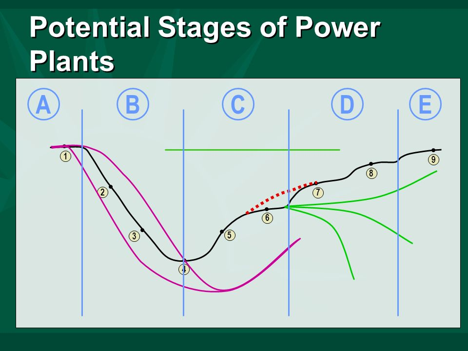 8 7 6 5 4 3 2 1 9 Potential Stages of Power Plants ABCDE