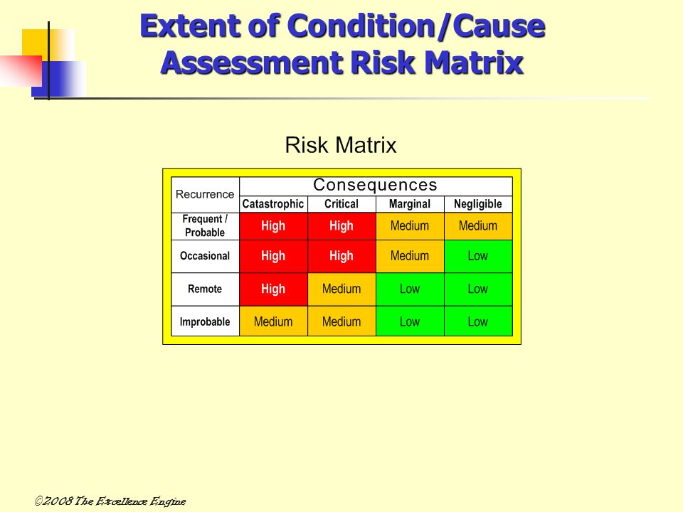 Extent of Condition/Cause Assessment Risk Matrix ©2008 The Excellence Engine