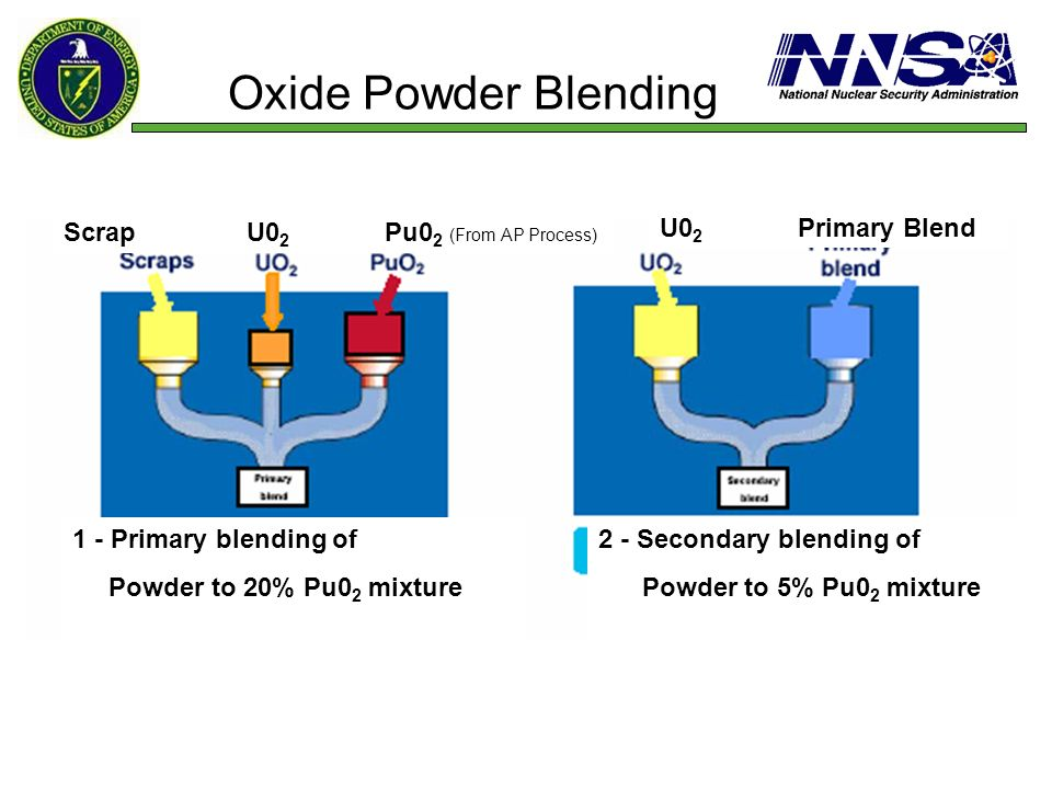 Oxide Powder Blending 1 - Primary blending of Powder to 20% Pu0 2 mixture 2 - Secondary blending of Powder to 5% Pu0 2 mixture Scrap U0 2 Pu0 2 (From