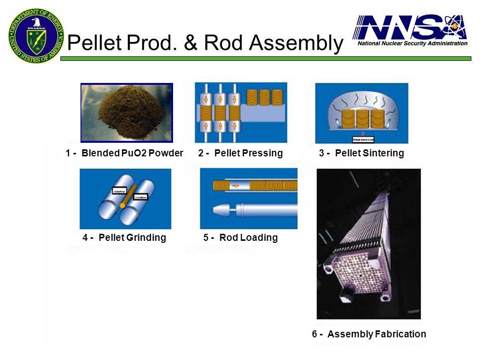 Pellet Prod. & Rod Assembly 1 - Blended PuO2 Powder2 - Pellet Pressing3 - Pellet Sintering 4 - Pellet Grinding 5 - Rod Loading 6 - Assembly Fabricatio