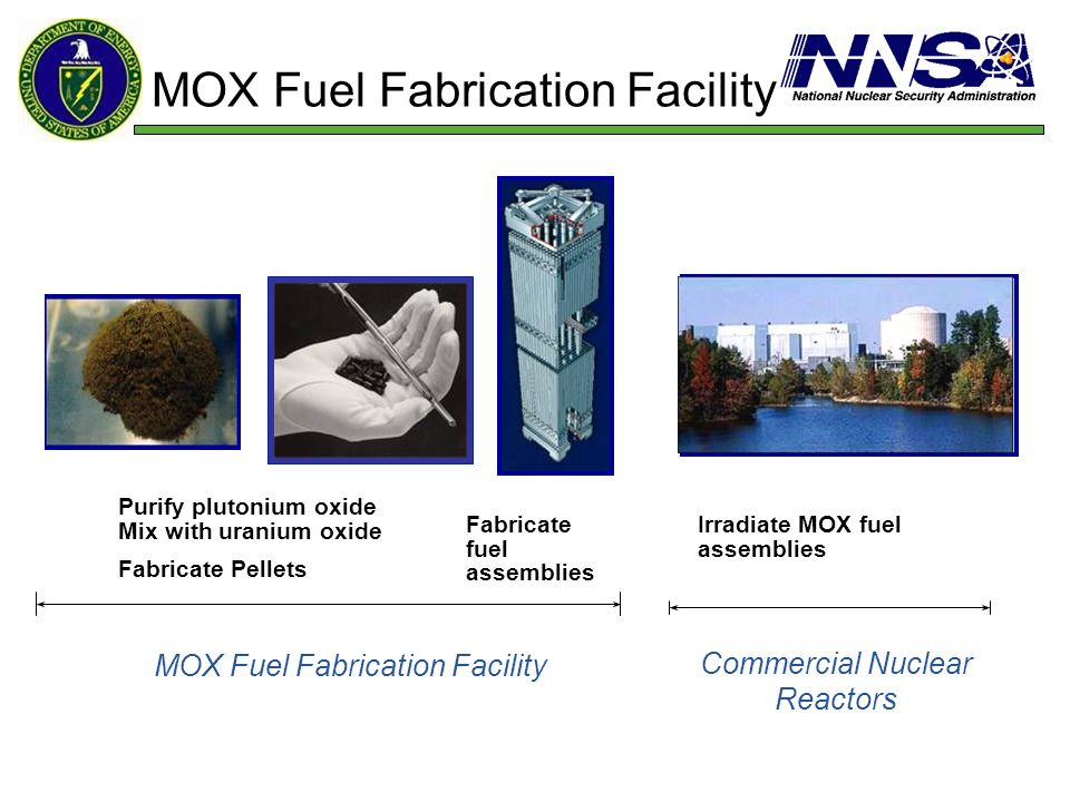 MOX Fuel Fabrication Facility Irradiate MOX fuel assemblies Purify plutonium oxide Mix with uranium oxide Fabricate Pellets Fabricate fuel assemblies