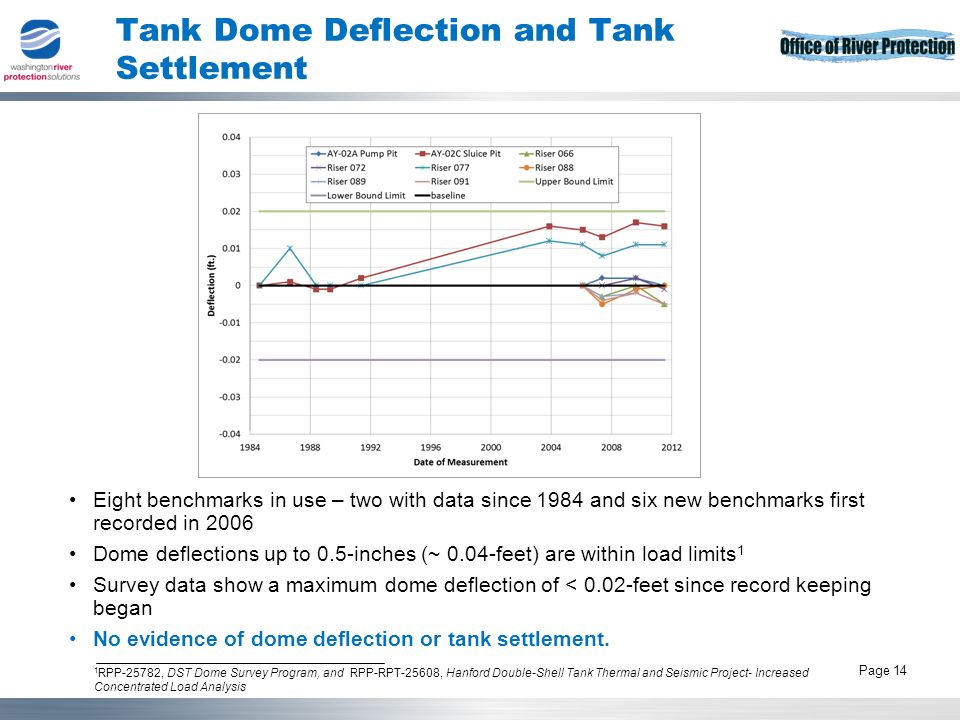 Tank Operations Contract 14 Page 14 Tank Dome Deflection and Tank Settlement Eight benchmarks in use – two with data since 1984 and six new benchmarks first recorded in 2006 Dome deflections up to 0.5-inches (~ 0.04-feet) are within load limits 1 Survey data show a maximum dome deflection of < 0.02-feet since record keeping began No evidence of dome deflection or tank settlement.