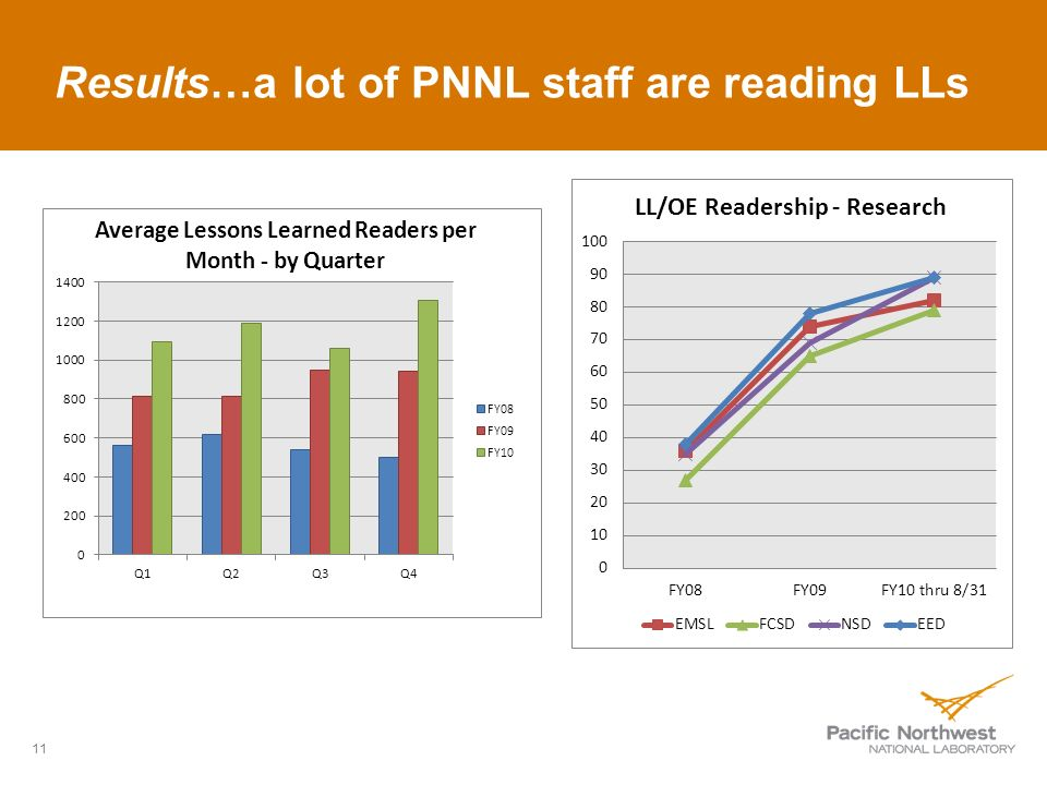 Results…a lot of PNNL staff are reading LLs 11