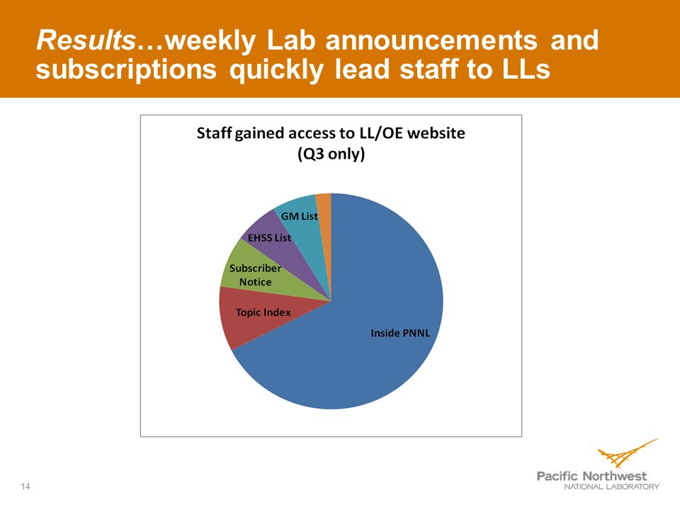 Results…weekly Lab announcements and subscriptions quickly lead staff to LLs 14