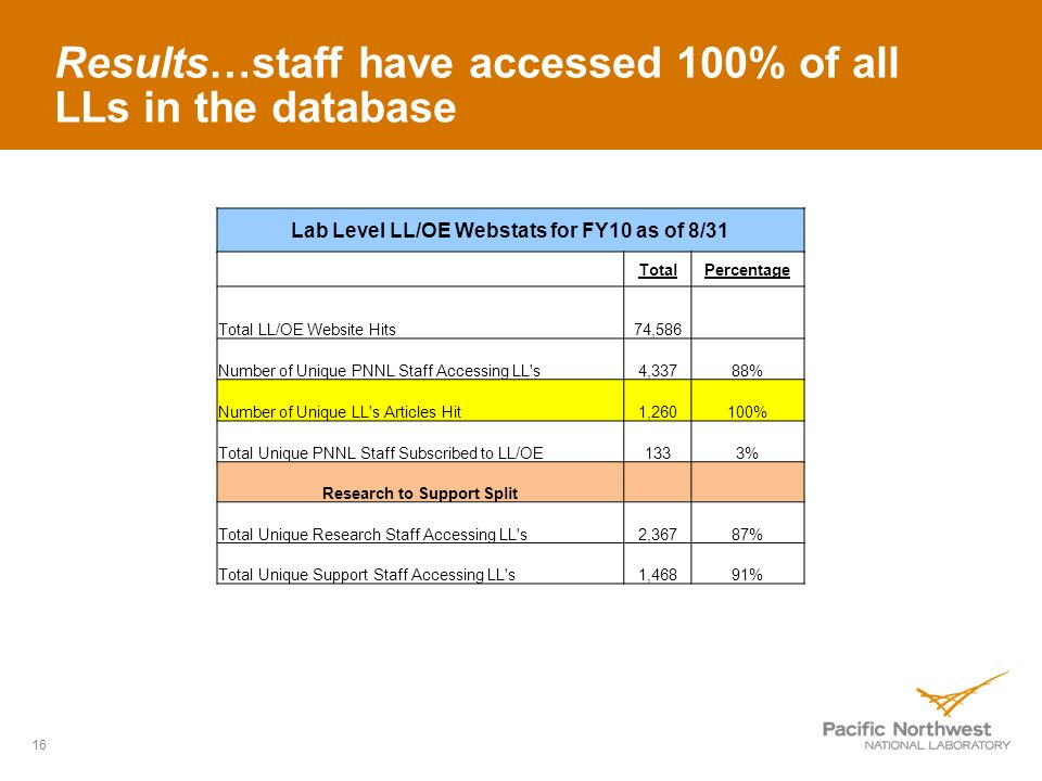 Results…staff have accessed 100% of all LLs in the database 16 Lab Level LL/OE Webstats for FY10 as of 8/31 TotalPercentage Total LL/OE Website Hits74,586 Number of Unique PNNL Staff Accessing LL s4,33788% Number of Unique LL s Articles Hit1,260100% Total Unique PNNL Staff Subscribed to LL/OE1333% Research to Support Split Total Unique Research Staff Accessing LL s2,36787% Total Unique Support Staff Accessing LL s1,46891%