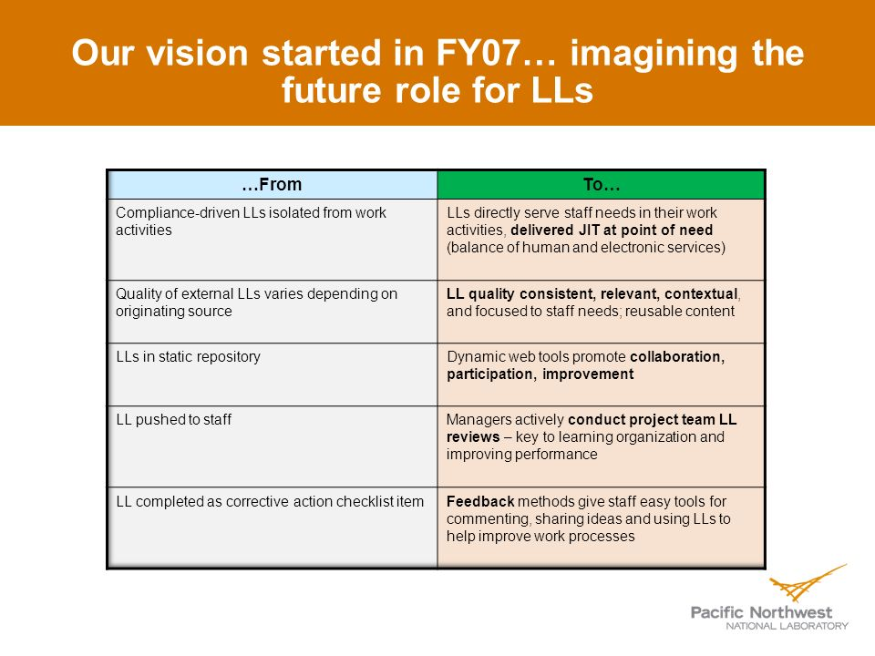 Our vision started in FY07… imagining the future role for LLs